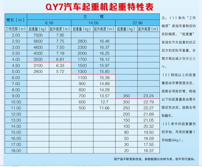 刘桂言建议您一定要了解7吨起重机起重特征