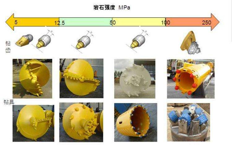 旋挖机钻头的种类