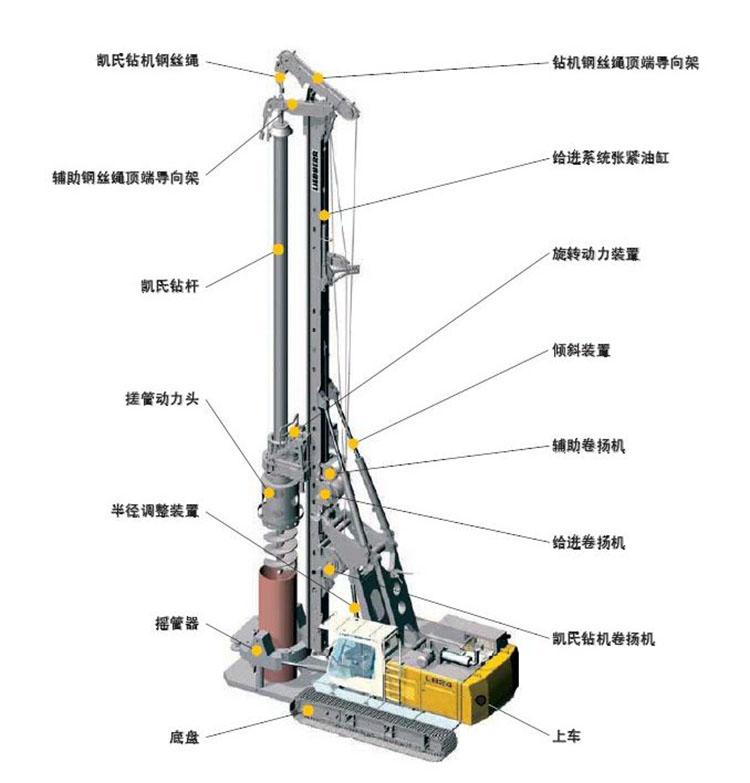旋挖钻机的组成
